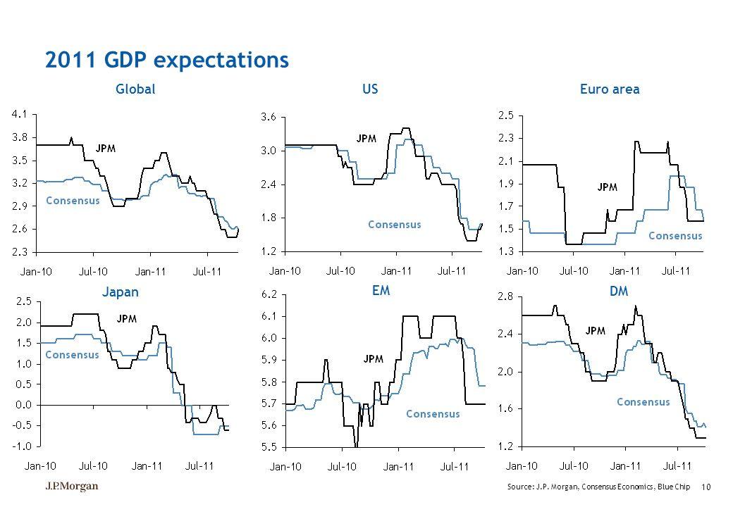 10 2011 GDP expectations Global Source: J.P. Morgan, Consensus Economics, Blue Chip USEuro area Japan DM EM