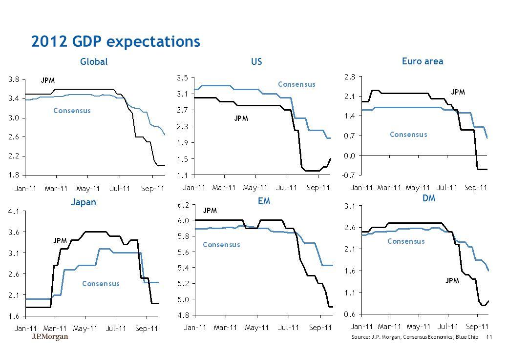 11 2012 GDP expectations Global Source: J.P. Morgan, Consensus Economics, Blue Chip US Euro area Japan DM EM