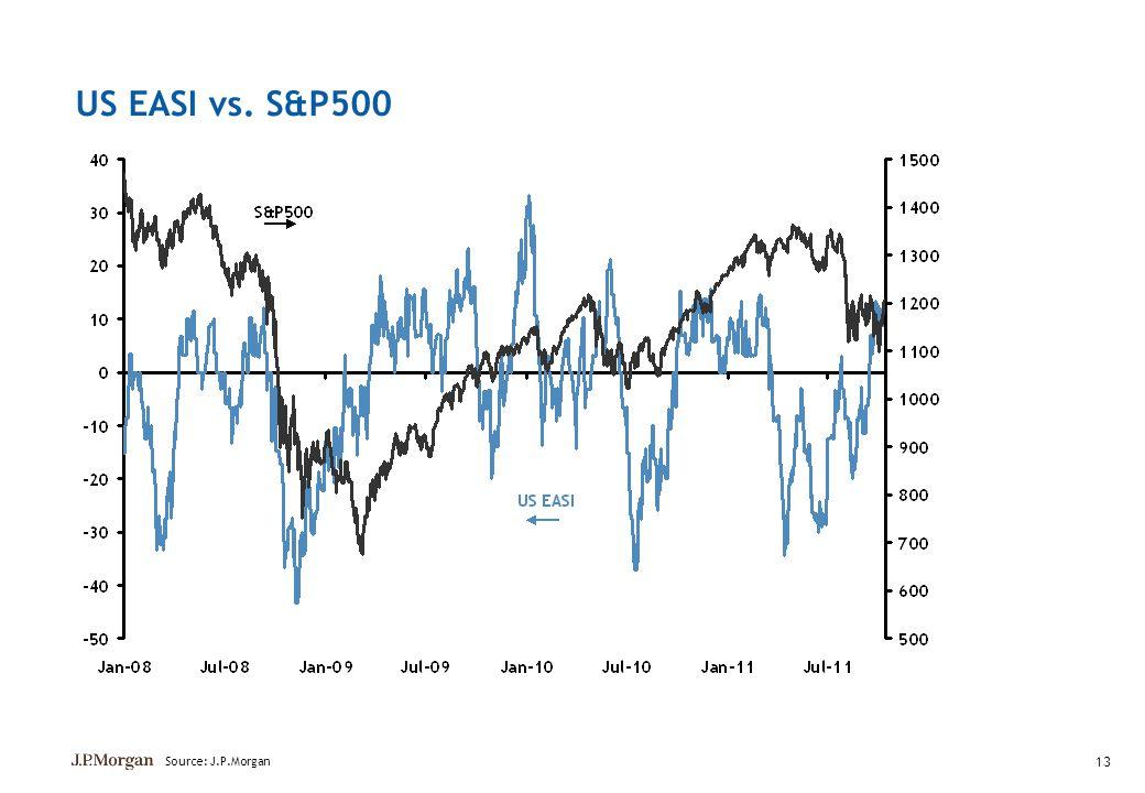 13 US EASI vs. S&P500 Source: J.P.Morgan