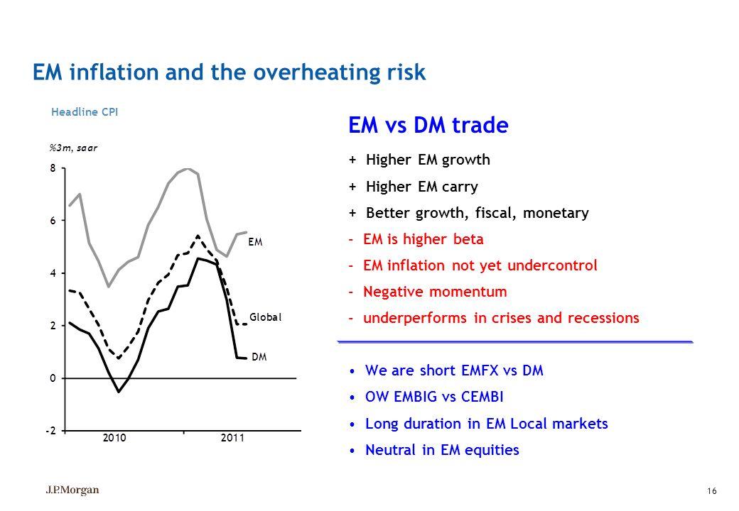 EM inflation and the overheating risk Headline CPI 16 EM vs DM trade + Higher EM growth + Higher EM carry + Better growth, fiscal, monetary - EM is hi