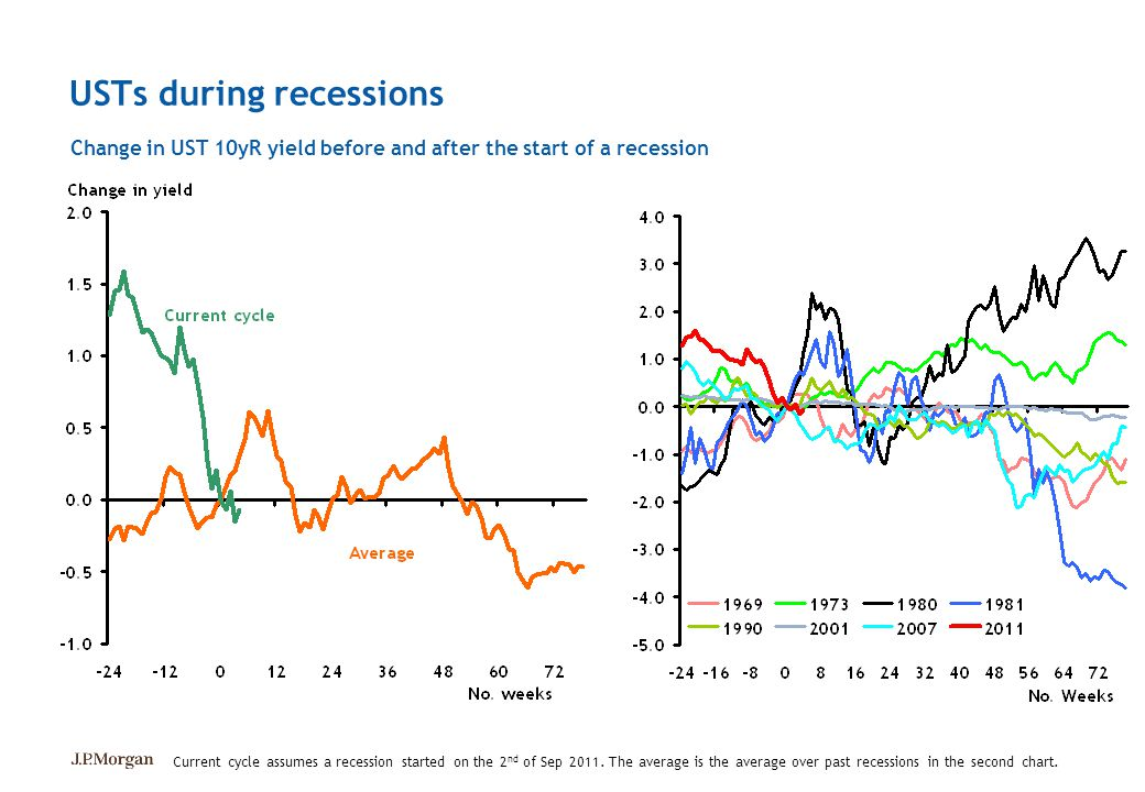 USTs during recessions Change in UST 10yR yield before and after the start of a recession Current cycle assumes a recession started on the 2 nd of Sep