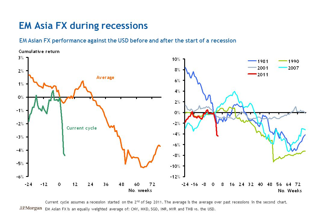 EM Asia FX during recessions EM Asian FX performance against the USD before and after the start of a recession EM Asian FX is an equally weighted aver