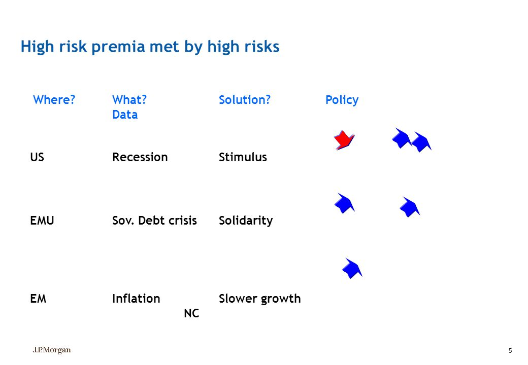 5 Where? What? Solution?Policy Data US RecessionStimulus EMU Sov. Debt crisisSolidarity EM InflationSlower growth NC High risk premia met by high risk
