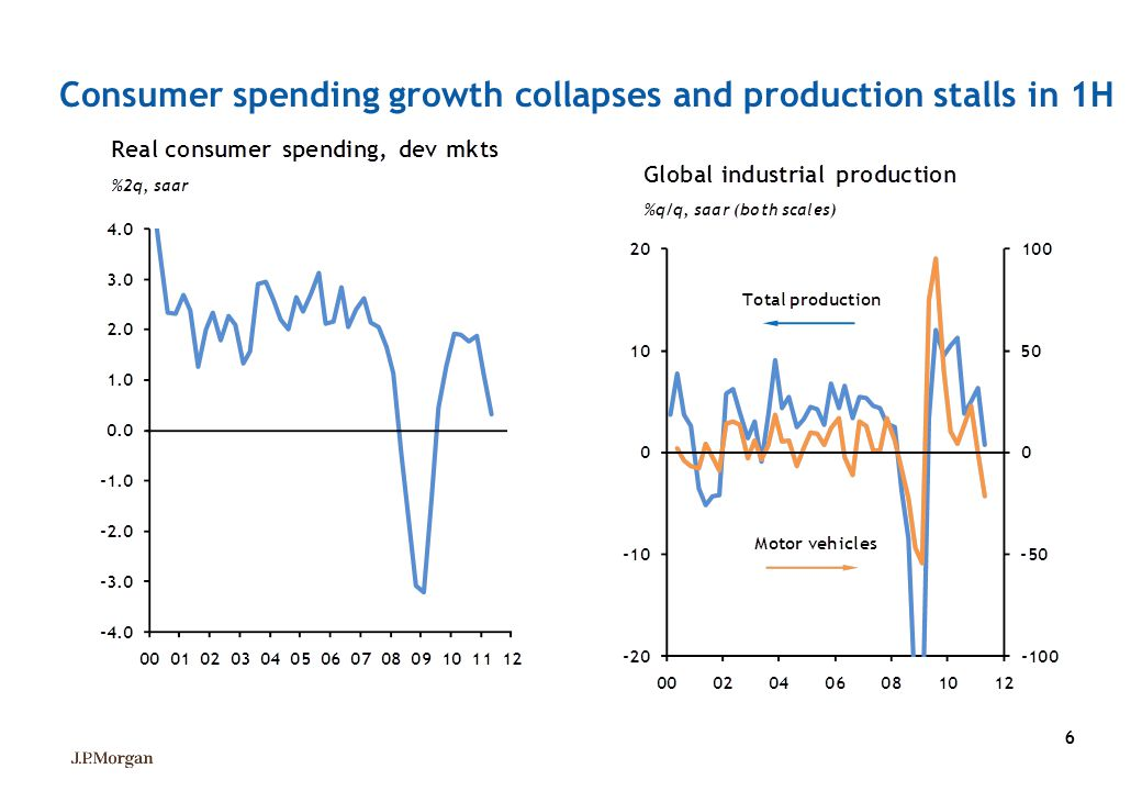 66 Consumer spending growth collapses and production stalls in 1H