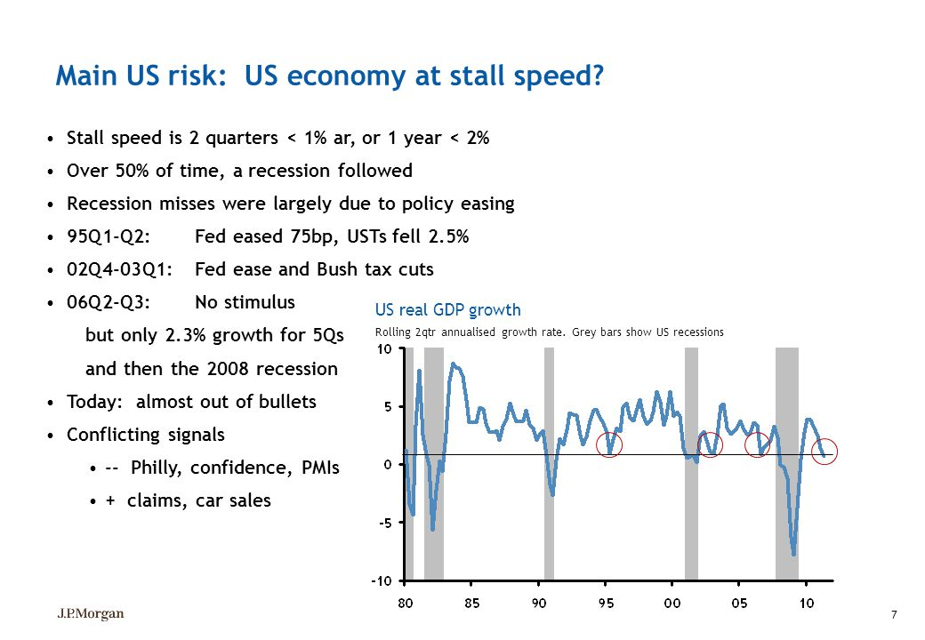 7 Main US risk: US economy at stall speed? Stall speed is 2 quarters < 1% ar, or 1 year < 2% Over 50% of time, a recession followed Recession misses w