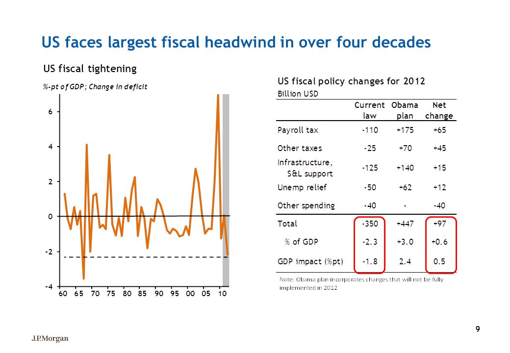 99 US faces largest fiscal headwind in over four decades