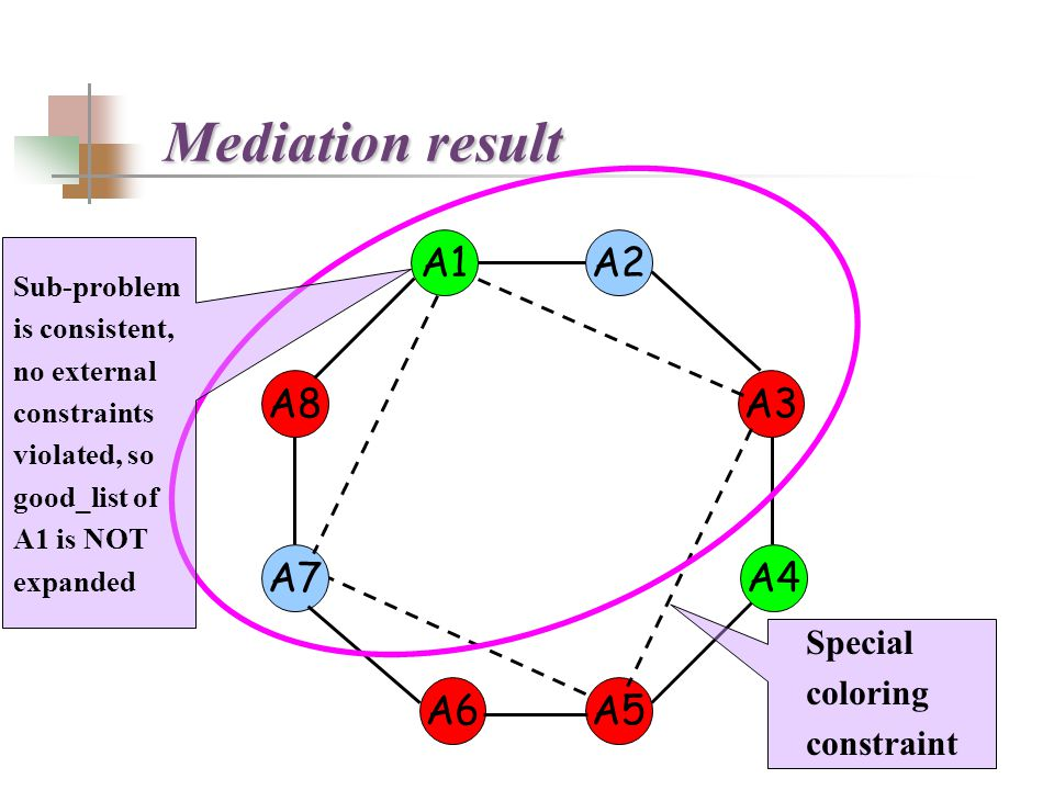 A2A1 A3 A4 A5A6 A7 A8 Sub-problem is consistent, no external constraints violated, so good_list of A1 is NOT expanded Special coloring constraint Mediation result