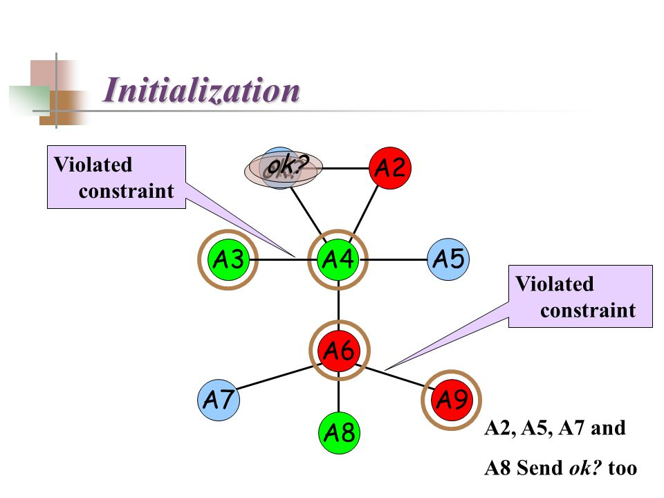 A2A1 A3 A4 A5A6 A7 A8 evaluate? evaluate! wait! evaluate! Concurrent mediation