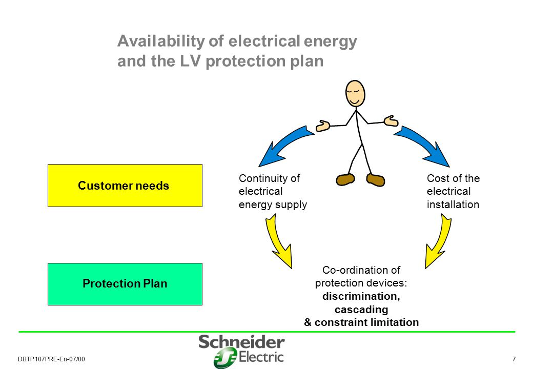 DBTP107PRE-En-07/00 8 LV co-ordination techniques Optimising LV electrical distribution through 3 actions at the Protection Plan Level  1) discrimination to guarantee continuity of supply  2) limitation to reduce constraints  3) cascading to optimise performances