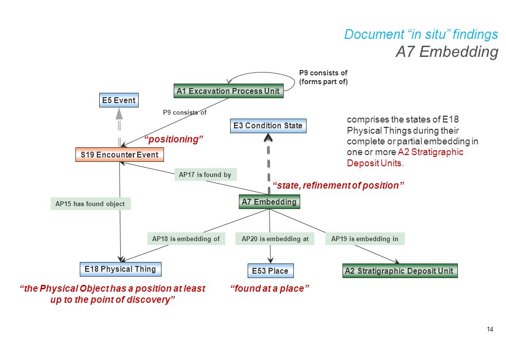 "Document ""in situ"" findings A7 Embedding A7 Embedding E3 Condition State E18 Physical Thing E5 Event AP17 is found by ""state, refinement of position"""