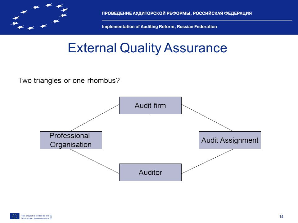14 External Quality Assurance Two triangles or one rhombus? Audit firm Professional Organisation Audit Assignment Auditor
