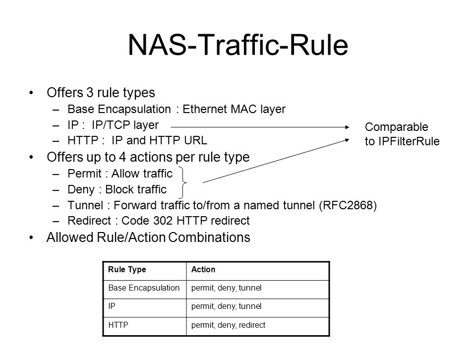 NAS-Traffic-Rule Offers 3 rule types –Base Encapsulation : Ethernet MAC layer –IP : IP/TCP layer –HTTP : IP and HTTP URL Offers up to 4 actions per rule type –Permit : Allow traffic –Deny : Block traffic –Tunnel : Forward traffic to/from a named tunnel (RFC2868) –Redirect : Code 302 HTTP redirect Allowed Rule/Action Combinations Rule TypeAction Base Encapsulationpermit, deny, tunnel IPpermit, deny, tunnel HTTPpermit, deny, redirect Comparable to IPFilterRule