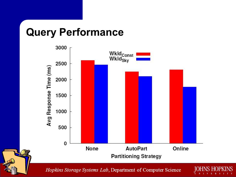 Hopkins Storage Systems Lab, Department of Computer Science Query Performance