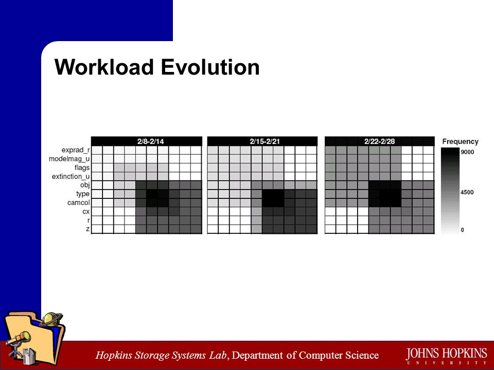 Hopkins Storage Systems Lab, Department of Computer Science Workload Evolution