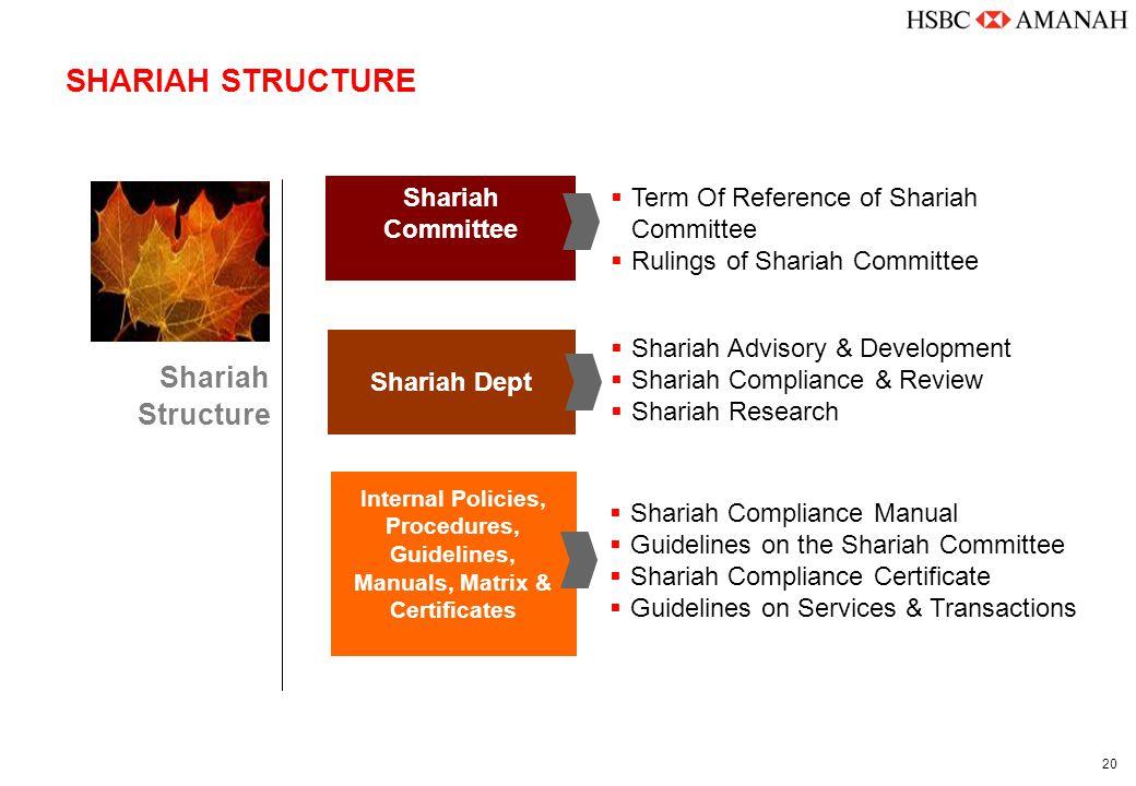 20 SHARIAH STRUCTURE Shariah Committee Shariah Dept Internal Policies, Procedures, Guidelines, Manuals, Matrix & Certificates Shariah Structure  Term