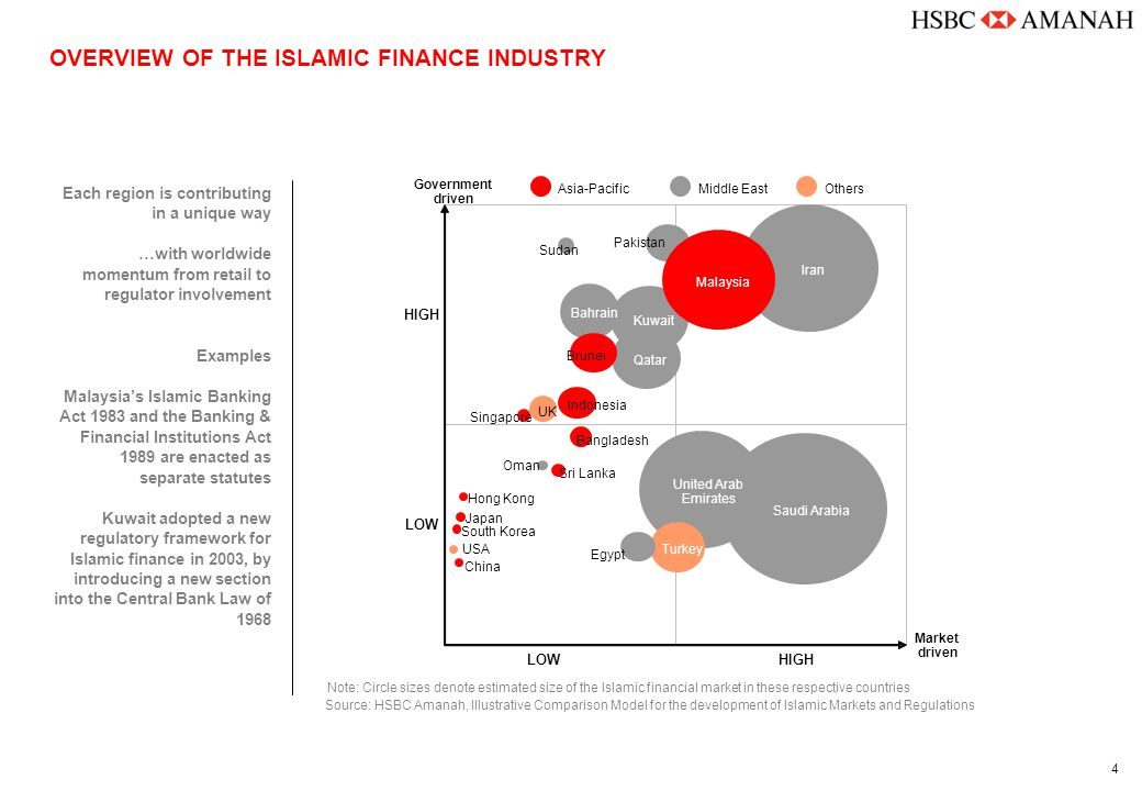 5 OVERVIEW OF ISLAMIC FINANCE Islamic Finance In The Last 30 Years  Islamic finance has followed in the wake of innovations in the global financial services industry  A natural progression of the Islamic finance industry: – competitive retail offerings – sophisticated corporate banking products – innovative project finance solutions 1970s  commercial banking 1980s  commercial banking  project finance & syndications 1990s  commercial banking  project finance & syndications  equity  Ijarah 2000s  commercial banking  project finance & syndications  equity  Ijarah  sukuk al ijarah  structured alternative assets 2005+  commercial banking  project finance & syndications  equity  Ijarah  sukuk al ijarah  structured alternative assets  liquidity management tools