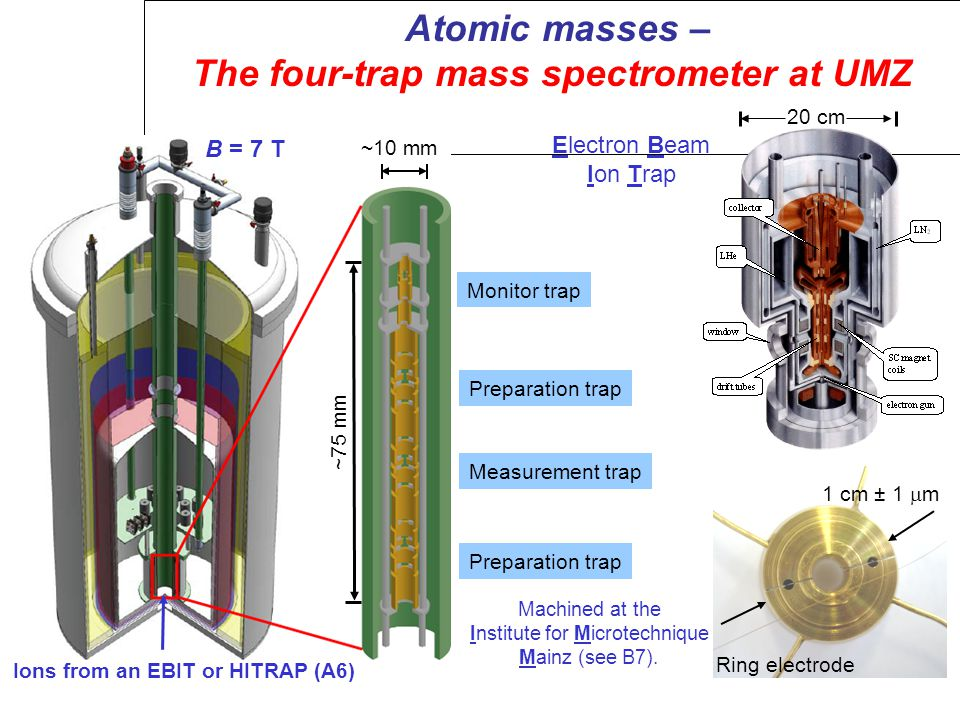 Atomic masses – The four-trap mass spectrometer at UMZ Ions from an EBIT or HITRAP (A6) ~75 mm Monitor trap Preparation trap Measurement trap Preparation trap 1 cm ± 1  m Ring electrode Machined at the Institute for Microtechnique Mainz (see B7).