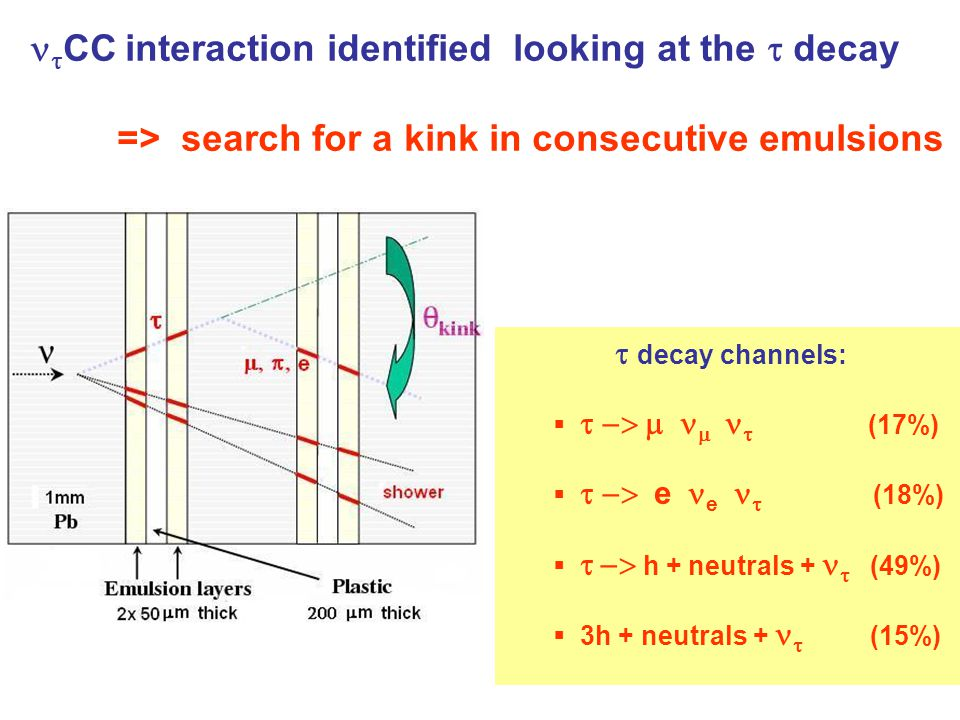   CC interaction identified looking at the  decay => search for a kink in consecutive emulsions  decay channels:      (17%)   e e    (18%)     h + neutrals +  (49%)  3h + neutrals +  (15%)