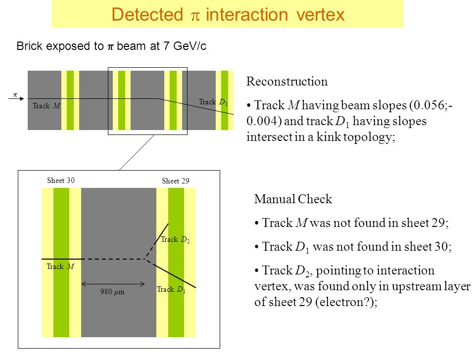  Track M Track D 1 Manual Check Track M was not found in sheet 29; Track D 1 was not found in sheet 30; Track D 2, pointing to interaction vertex, was found only in upstream layer of sheet 29 (electron ); Sheet 30 Sheet 29 Track M Track D 1 Track D 2 980  m Reconstruction Track M having beam slopes (0.056;- 0.004) and track D 1 having slopes intersect in a kink topology; Brick exposed to  beam at 7 GeV/c Detected  interaction vertex