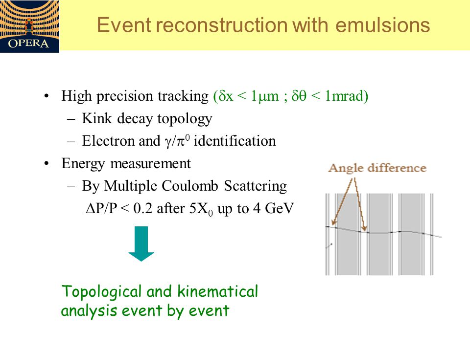 Event reconstruction with emulsions Topological and kinematical analysis event by event High precision tracking (  x < 1  m ;  < 1mrad) –Kink decay topology –Electron and  /  0 identification Energy measurement –By Multiple Coulomb Scattering  P/P < 0.2 after 5X 0 up to 4 GeV