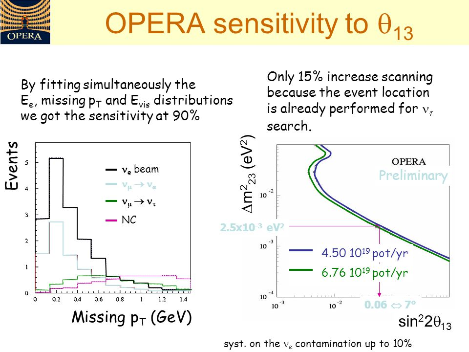 OPERA sensitivity to  13 Only 15% increase scanning because the event location is already performed for  search.