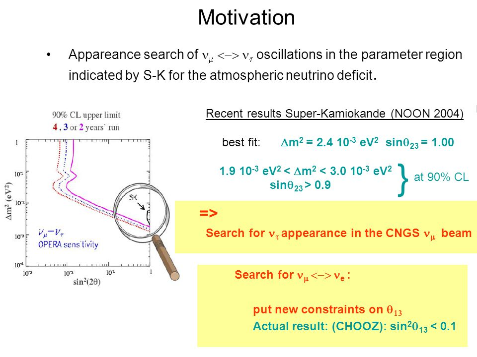 Motivation Appareance search of    oscillations in the parameter region indicated by S-K for the atmospheric neutrino deficit.