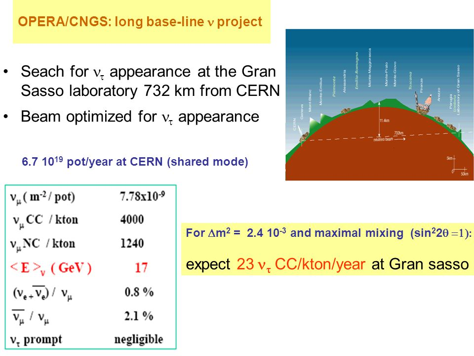 OPERA/CNGS: long base-line project Seach for   appearance at the Gran Sasso laboratory 732 km from CERN Beam optimized for   appearance For  m 2 = 2.4 10 -3 and maximal mixing (sin 2 2  expect 23  CC/kton/year at Gran sasso 6.7 10 19 pot/year at CERN (shared mode)