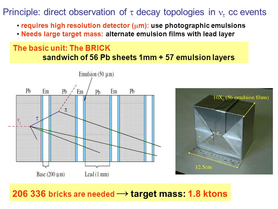 Principle: direct observation of  decay topologies in  cc events The basic unit: The BRICK sandwich of 56 Pb sheets 1mm + 57 emulsion layers 206 336 bricks are needed → target mass: 1.8 ktons requires high resolution detector (  m): use photographic emulsions Needs large target mass: alternate emulsion films with lead layer
