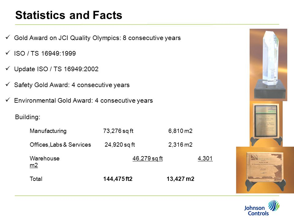 Gold Award on JCI Quality Olympics: 8 consecutive years ISO / TS 16949:1999 Update ISO / TS 16949:2002 Safety Gold Award: 4 consecutive years Environmental Gold Award: 4 consecutive years Statistics and Facts Building: Manufacturing 73,276 sq ft 6,810 m2 Offices,Labs & Services 24,920 sq ft 2,316 m2 Warehouse 46,279 sq ft 4,301 m2 Total144,475 ft2 13,427 m2