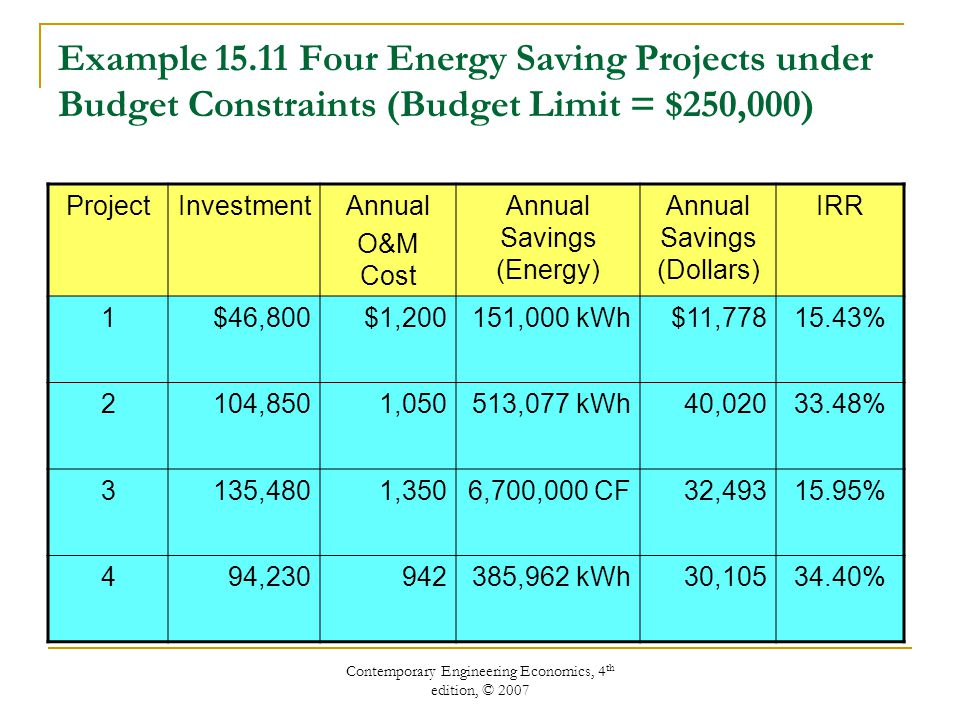 Contemporary Engineering Economics, 4 th edition, © 2007 Example 15.11 Four Energy Saving Projects under Budget Constraints (Budget Limit = $250,000) ProjectInvestmentAnnual O&M Cost Annual Savings (Energy) Annual Savings (Dollars) IRR 1$46,800$1,200151,000 kWh$11,77815.43% 2104,8501,050513,077 kWh40,02033.48% 3135,4801,3506,700,000 CF32,49315.95% 494,230942385,962 kWh30,10534.40%