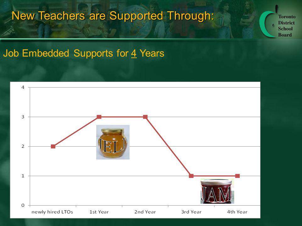New Teachers are Supported Through: Job Embedded Supports for 4 Years