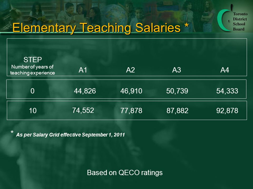 Elementary Teaching Salaries * STEP 0 10 A1A2 44,82646,910 74,552 77,878 Number of years of teaching experience Based on QECO ratings A3A4 50,73954,333 87,88292,878 * As per Salary Grid effective September 1, 2011