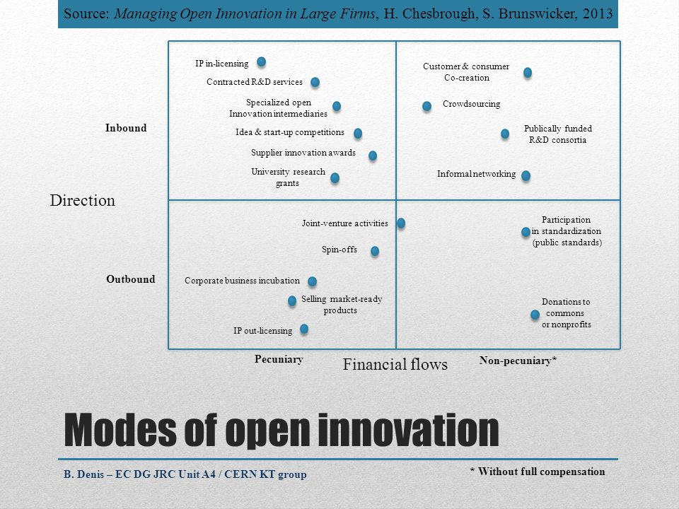Modes of open innovation Inbound Outbound Pecuniary Non-pecuniary* Direction Financial flows IP in-licensing Contracted R&D services Specialized open Innovation intermediaries Idea & start-up competitions Supplier innovation awards University research grants Joint-venture activities Spin-offs Corporate business incubation Selling market-ready products IP out-licensing Customer & consumer Co-creation Crowdsourcing Publically funded R&D consortia Informal networking Participation in standardization (public standards) Donations to commons or nonprofits B.