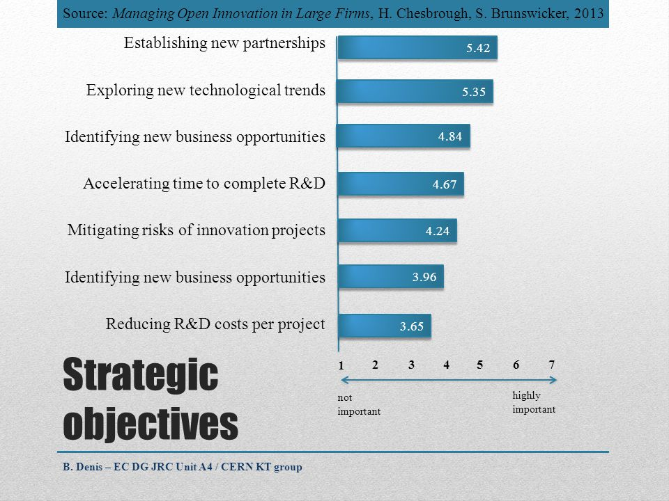 Strategic objectives Establishing new partnerships Exploring new technological trends Identifying new business opportunities Accelerating time to complete R&D Mitigating risks of innovation projects Identifying new business opportunities Reducing R&D costs per project not important highly important 1 7 2 345 6 5.42 5.35 4.84 4.67 4.24 3.96 3.65 B.