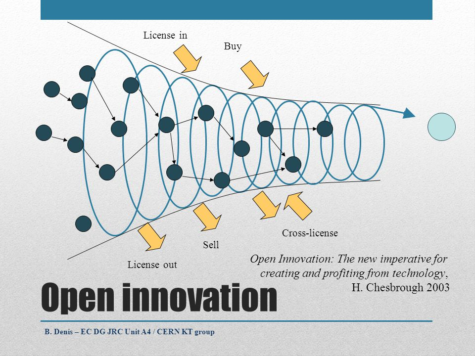 License in License out Buy Cross-license Sell Open innovation B.