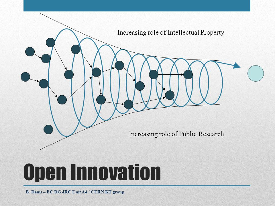 Open Innovation Increasing role of Intellectual Property Increasing role of Public Research B.