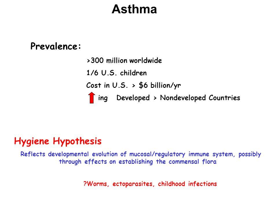 Asthma Prevalence: >300 million worldwide 1/6 U.S.