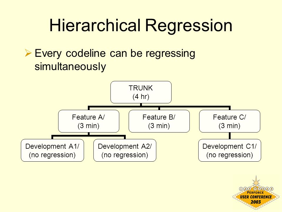 Hierarchical Regression  Every codeline can be regressing simultaneously TRUNK (4 hr) Feature A/ (3 min) Development A1/ (no regression) Development