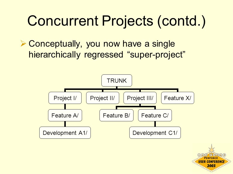 "Concurrent Projects (contd.)  Conceptually, you now have a single hierarchically regressed ""super-project"" TRUNK Project I/ Feature A/ Development A1"