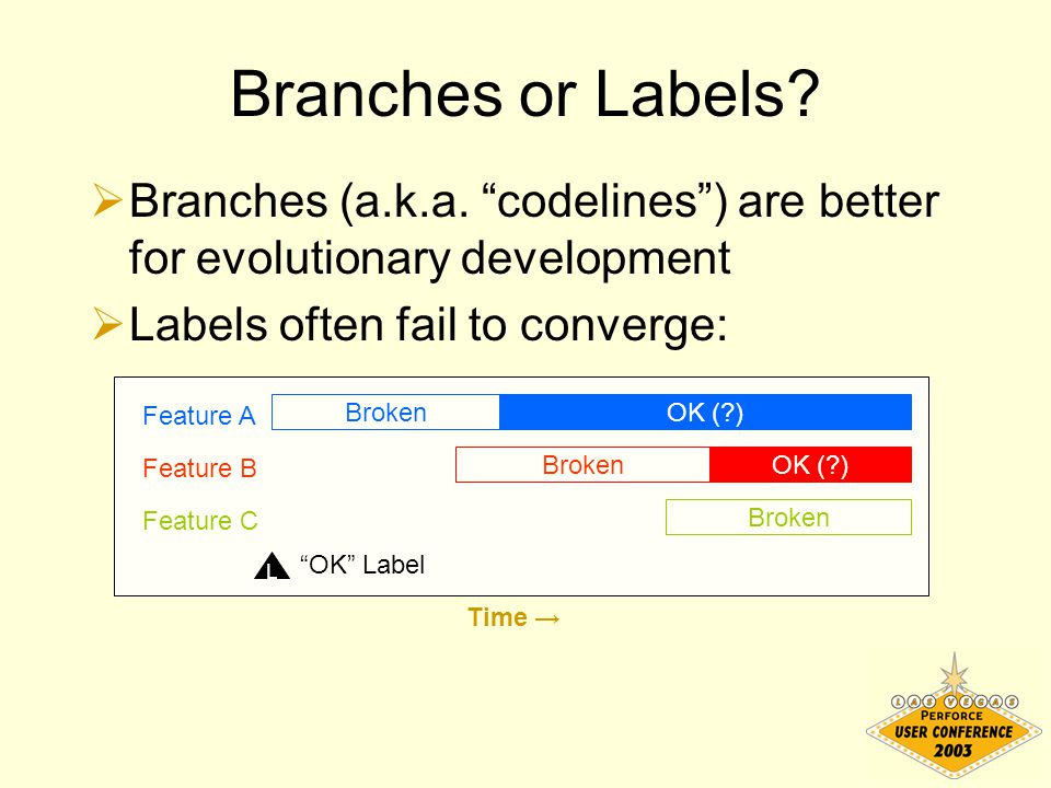 "Branches or Labels?  Branches (a.k.a. ""codelines"") are better for evolutionary development  Labels often fail to converge: Time → OK (?) Feature A B"