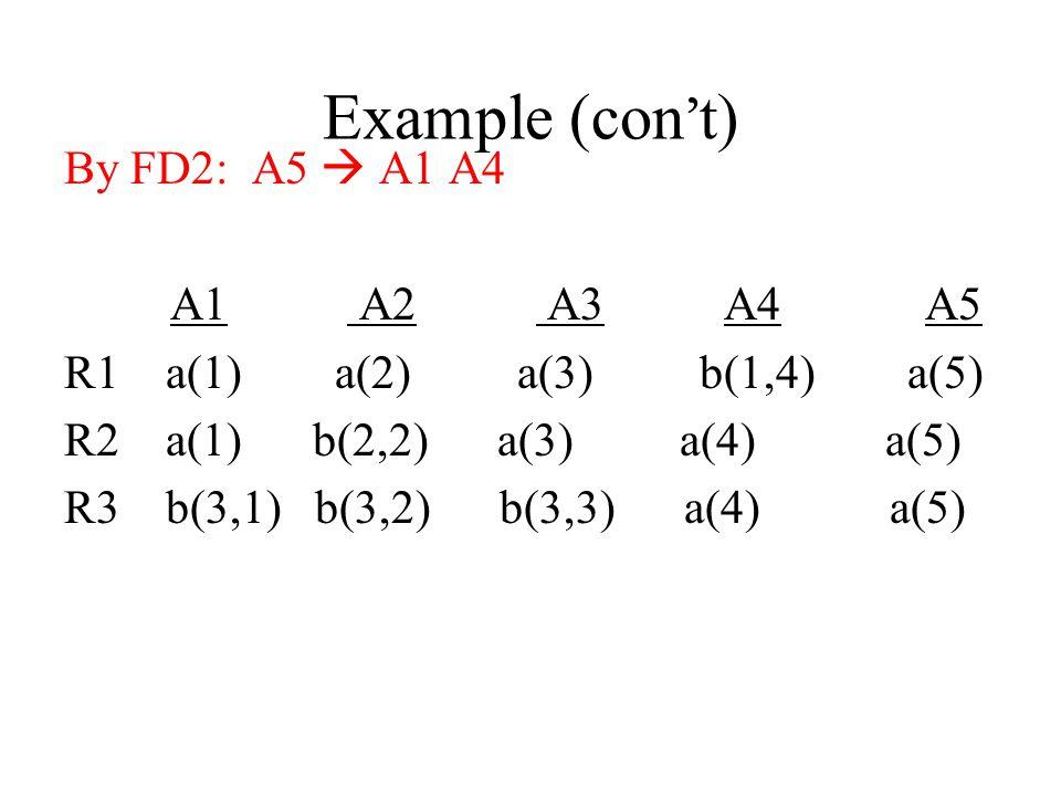 Example (con ' t) By FD2: A5  A1 A4 A1 A2 A3 A4 A5 R1 a(1) a(2) a(3) b(1,4) a(5) R2 a(1) b(2,2) a(3) a(4) a(5) R3 b(3,1) b(3,2) b(3,3) a(4) a(5)