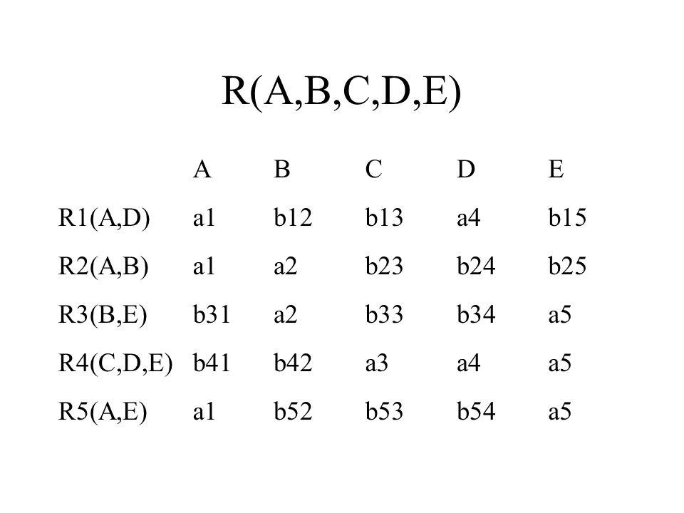 R(A,B,C,D,E) ABCDE R1(A,D)a1b12b13a4b15 R2(A,B)a1a2b23b24b25 R3(B,E)b31a2b33b34a5 R4(C,D,E)b41b42a3a4a5 R5(A,E)a1b52b53b54a5