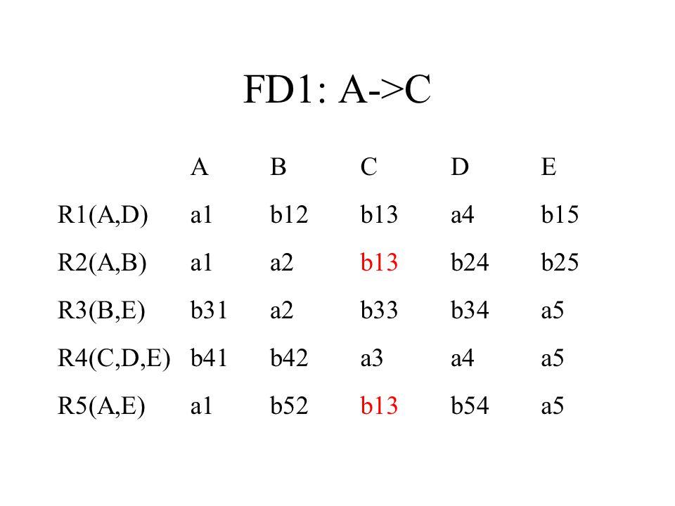 FD1: A->C ABCDE R1(A,D)a1b12b13a4b15 R2(A,B)a1a2b13b24b25 R3(B,E)b31a2b33b34a5 R4(C,D,E)b41b42a3a4a5 R5(A,E)a1b52b13b54a5