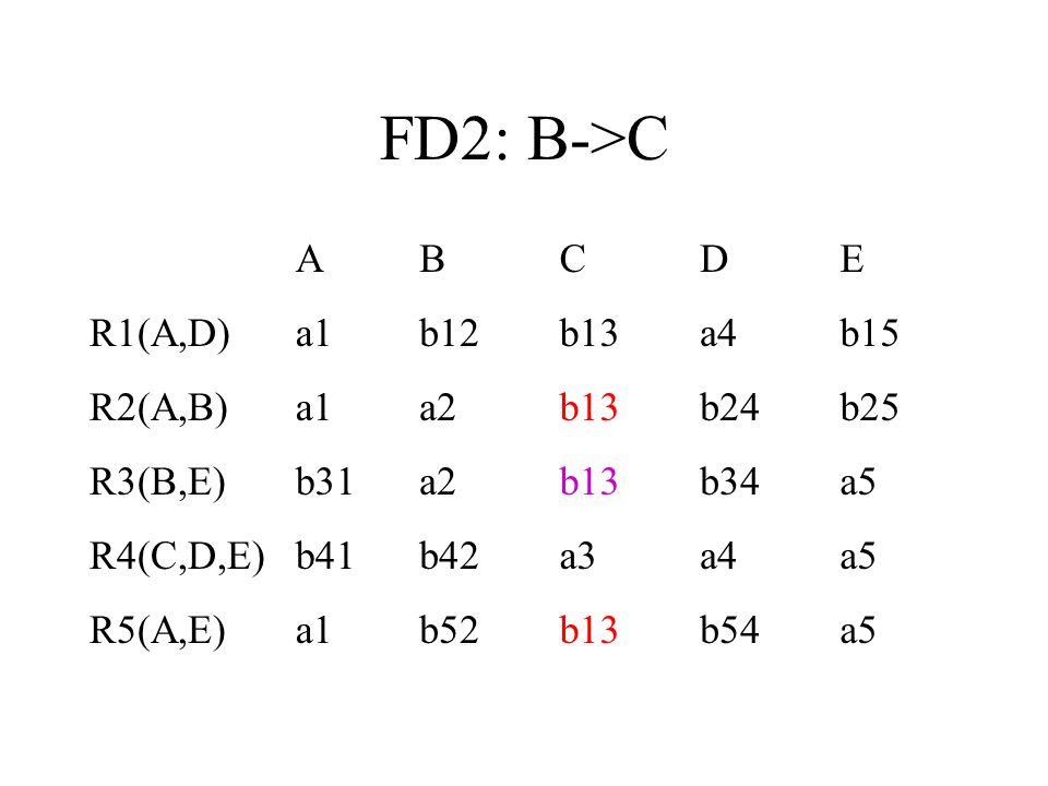 FD2: B->C ABCDE R1(A,D)a1b12b13a4b15 R2(A,B)a1a2b13b24b25 R3(B,E)b31a2b13b34a5 R4(C,D,E)b41b42a3a4a5 R5(A,E)a1b52b13b54a5