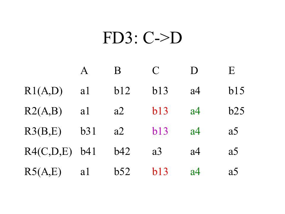 FD3: C->D ABCDE R1(A,D)a1b12b13a4b15 R2(A,B)a1a2b13a4b25 R3(B,E)b31a2b13a4a5 R4(C,D,E)b41b42a3a4a5 R5(A,E)a1b52b13a4a5