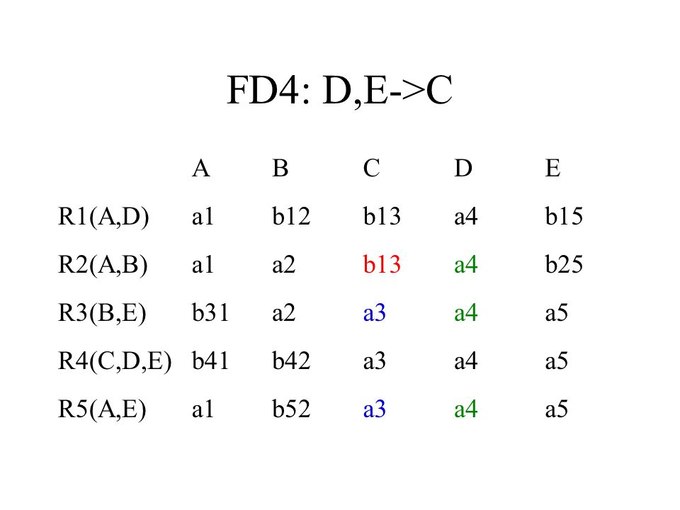 FD4: D,E->C ABCDE R1(A,D)a1b12b13a4b15 R2(A,B)a1a2b13a4b25 R3(B,E)b31a2a3a4a5 R4(C,D,E)b41b42a3a4a5 R5(A,E)a1b52a3a4a5