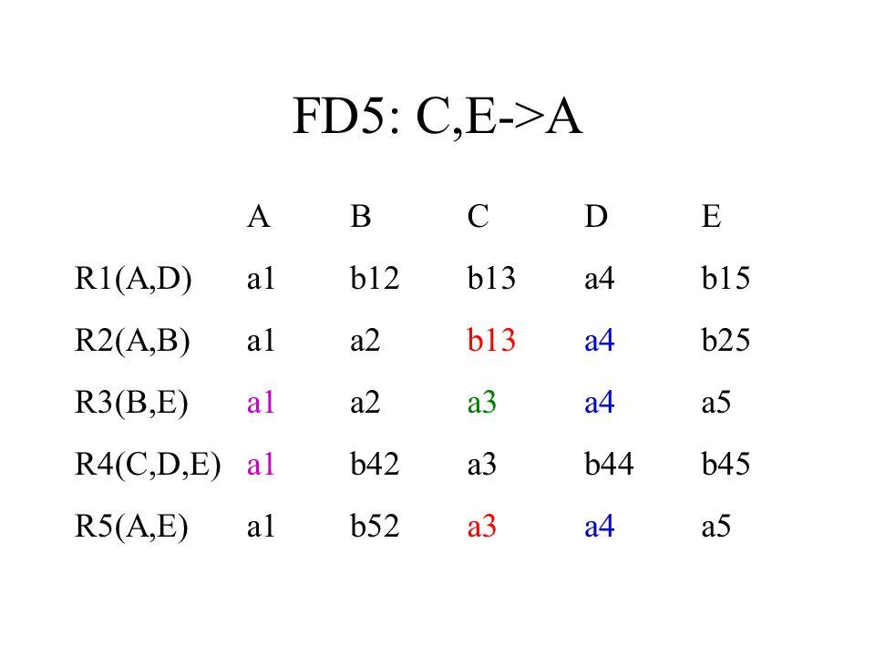 FD5: C,E->A ABCDE R1(A,D)a1b12b13a4b15 R2(A,B)a1a2b13a4b25 R3(B,E)a1a2a3a4a5 R4(C,D,E)a1b42a3b44b45 R5(A,E)a1b52a3a4a5