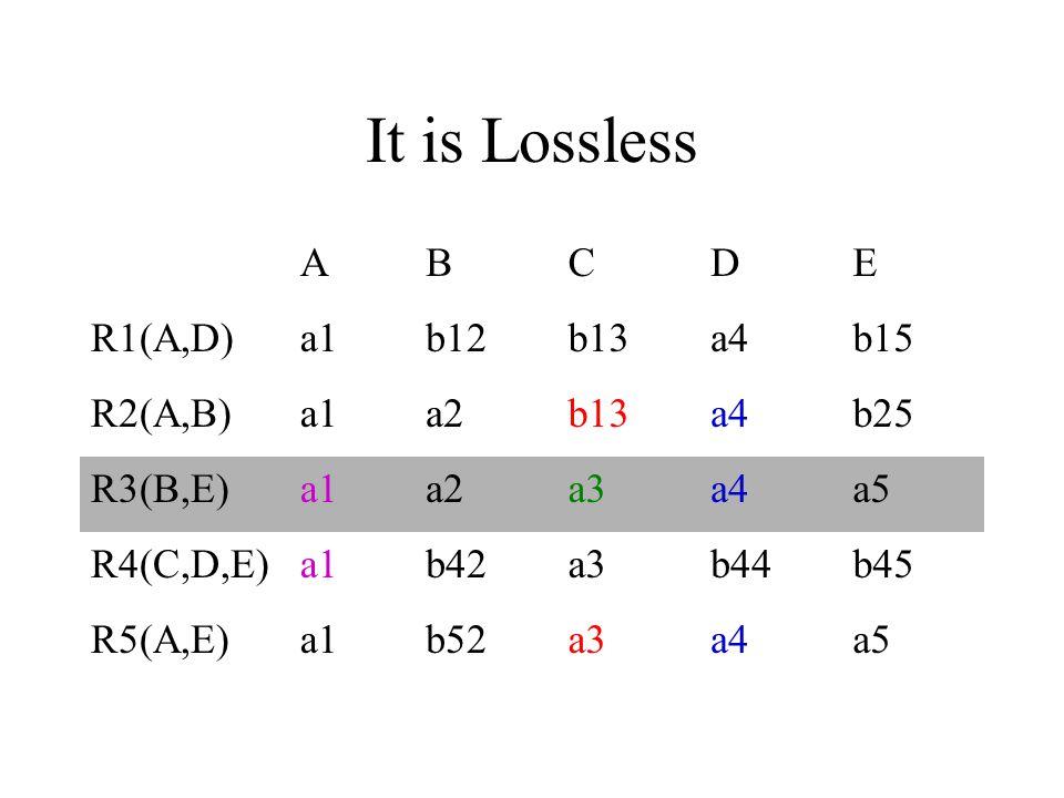 It is Lossless ABCDE R1(A,D)a1b12b13a4b15 R2(A,B)a1a2b13a4b25 R3(B,E)a1a2a3a4a5 R4(C,D,E)a1b42a3b44b45 R5(A,E)a1b52a3a4a5