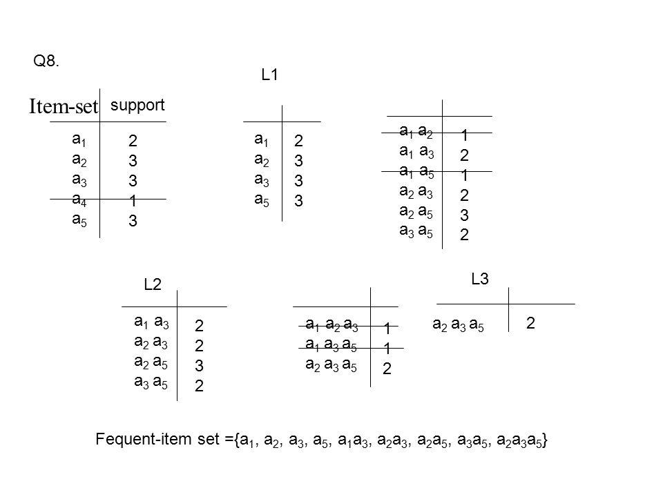 Q8. a1a2a3a4a5a1a2a3a4a5 support 2331323313 a1a2a3a5a1a2a3a5 23332333 L1 a 1 a 2 a 1 a 3 a 1 a 5 a 2 a 3 a 2 a 5 a 3 a 5 121232121232 a 1 a 3 a 2 a 3