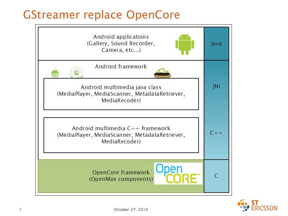 October 27, 2010 5 GStreamer replace OpenCore